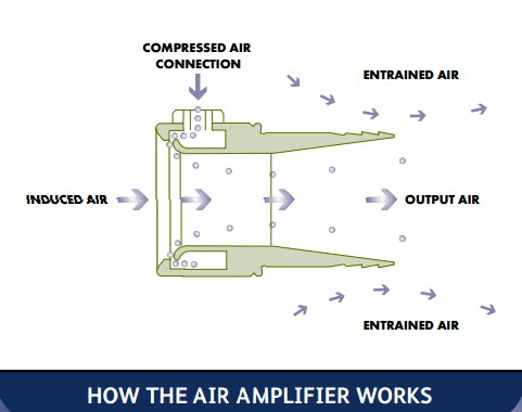 Air jet and bladeless fan shares the same principle – vortex