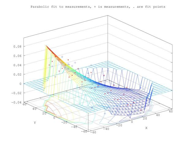 delta_parmeter_fit